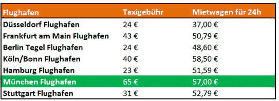 Taxigebühren im Vergleich zu Autovermietungen